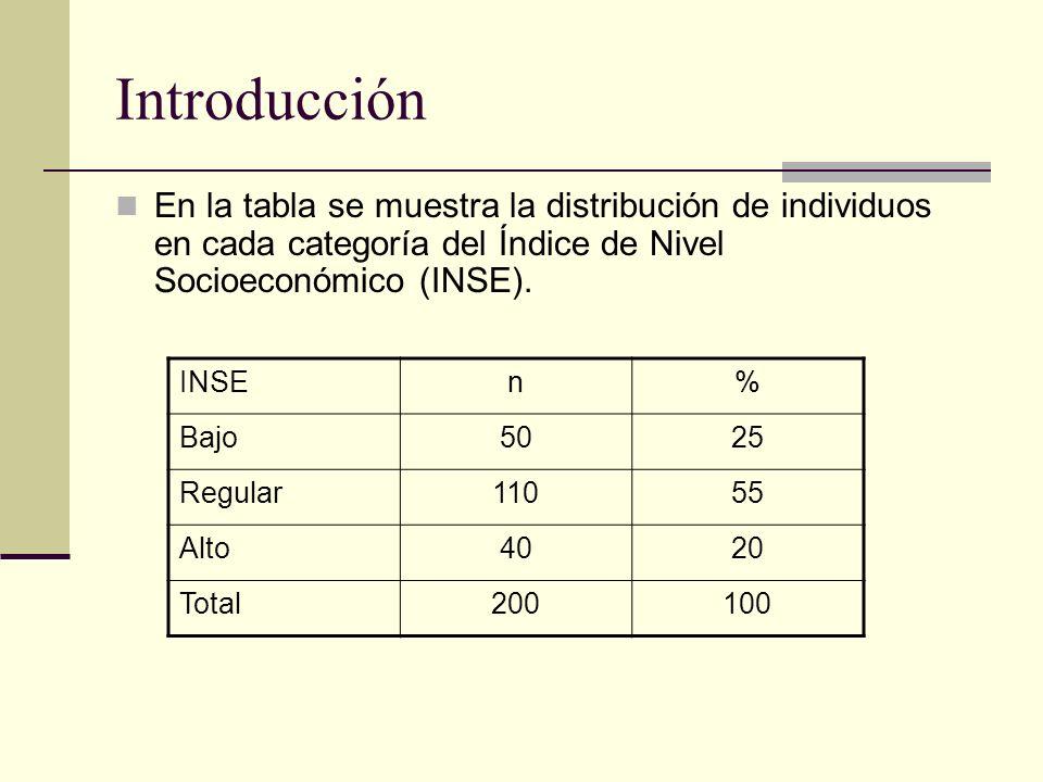 Introducción En la tabla se muestra la distribución de individuos en cada categoría del Índice de Nivel Socioeconómico (INSE). INSEn% Bajo5025 Regular