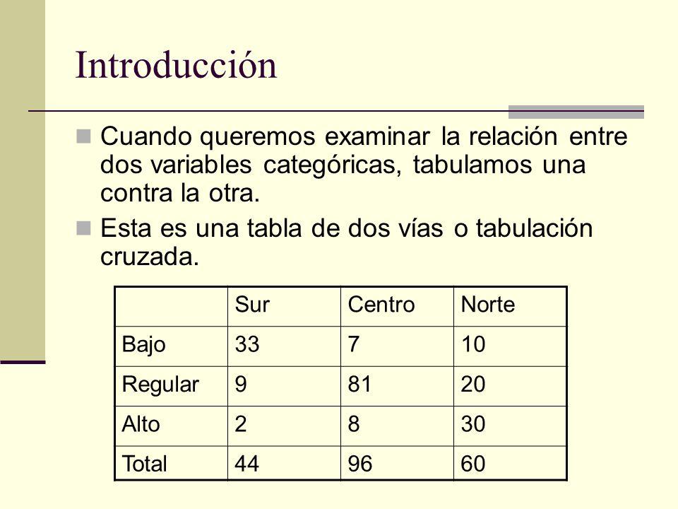 Introducción Cuando queremos examinar la relación entre dos variables categóricas, tabulamos una contra la otra. Esta es una tabla de dos vías o tabul