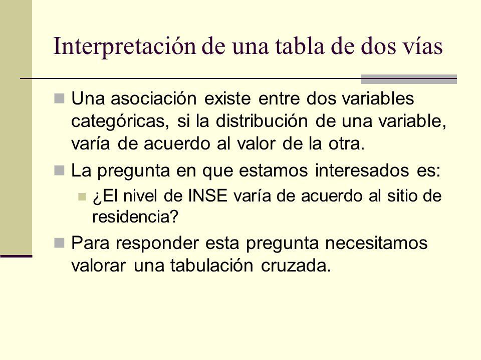 Interpretación de una tabla de dos vías Una asociación existe entre dos variables categóricas, si la distribución de una variable, varía de acuerdo al