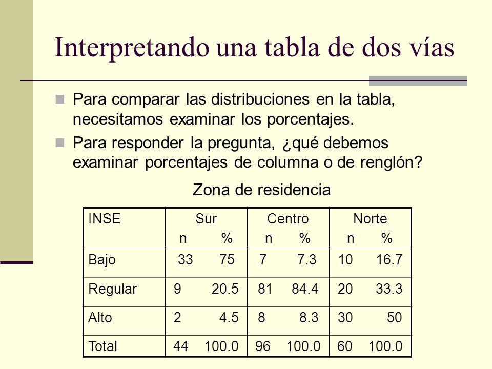 Interpretando una tabla de dos vías Para comparar las distribuciones en la tabla, necesitamos examinar los porcentajes. Para responder la pregunta, ¿q