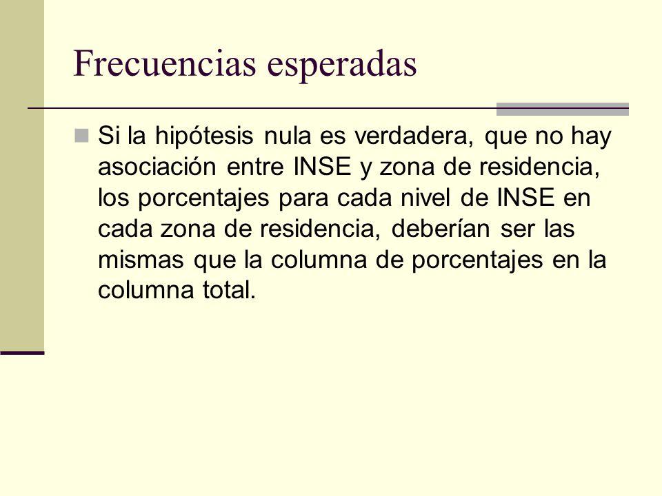 Frecuencias esperadas Si la hipótesis nula es verdadera, que no hay asociación entre INSE y zona de residencia, los porcentajes para cada nivel de INS
