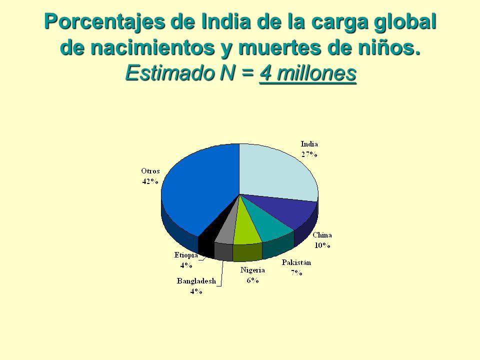 Porcentajes de India de la carga global de nacimientos y muertes de niños. Estimado N = 4 millones
