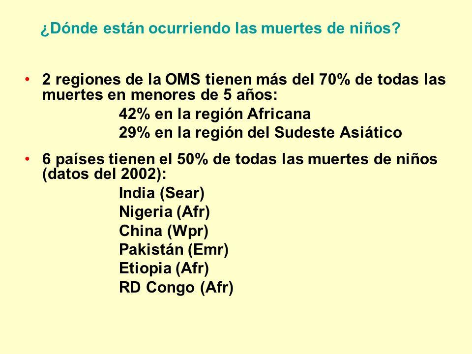 2 regiones de la OMS tienen más del 70% de todas las muertes en menores de 5 años: 42% en la región Africana 29% en la región del Sudeste Asiático 6 p