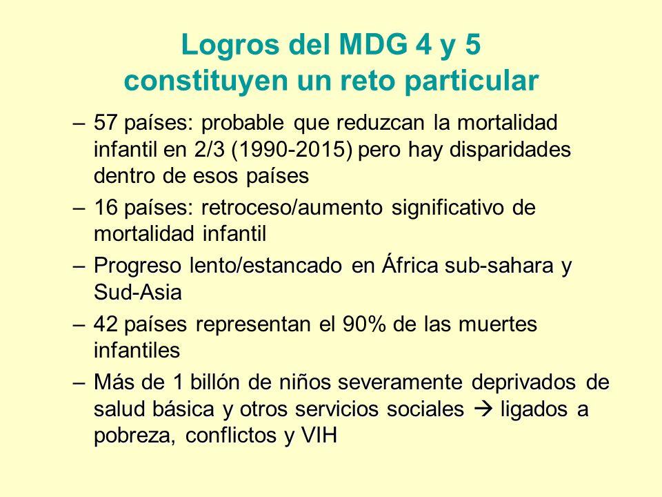 Logros del MDG 4 y 5 constituyen un reto particular –57 países: probable que reduzcan la mortalidad infantil en 2/3 (1990-2015) pero hay disparidades