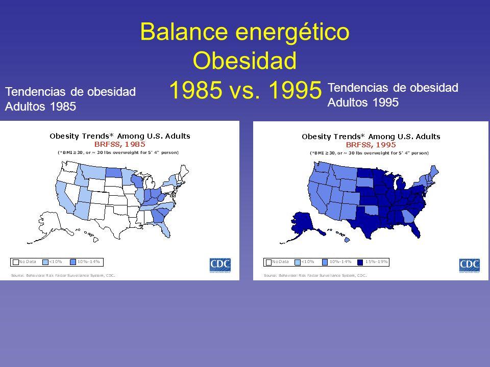 Balance energético Obesidad 1985 vs. 1995 Tendencias de obesidad Adultos 1985 Tendencias de obesidad Adultos 1995