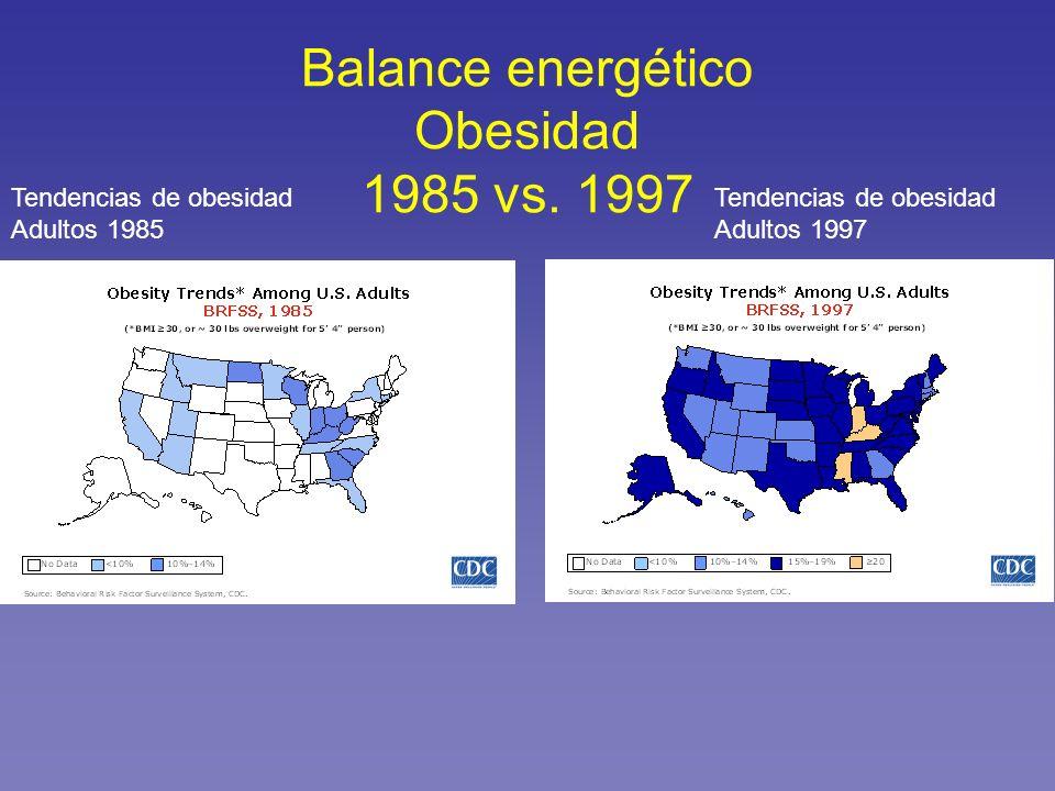 Balance energético Obesidad 1985 vs. 1997 Tendencias de obesidad Adultos 1985 Tendencias de obesidad Adultos 1997