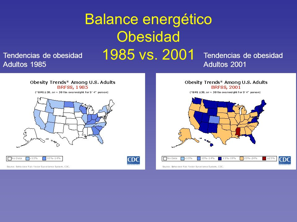 Balance energético Obesidad 1985 vs. 2001 Tendencias de obesidad Adultos 1985 Tendencias de obesidad Adultos 2001