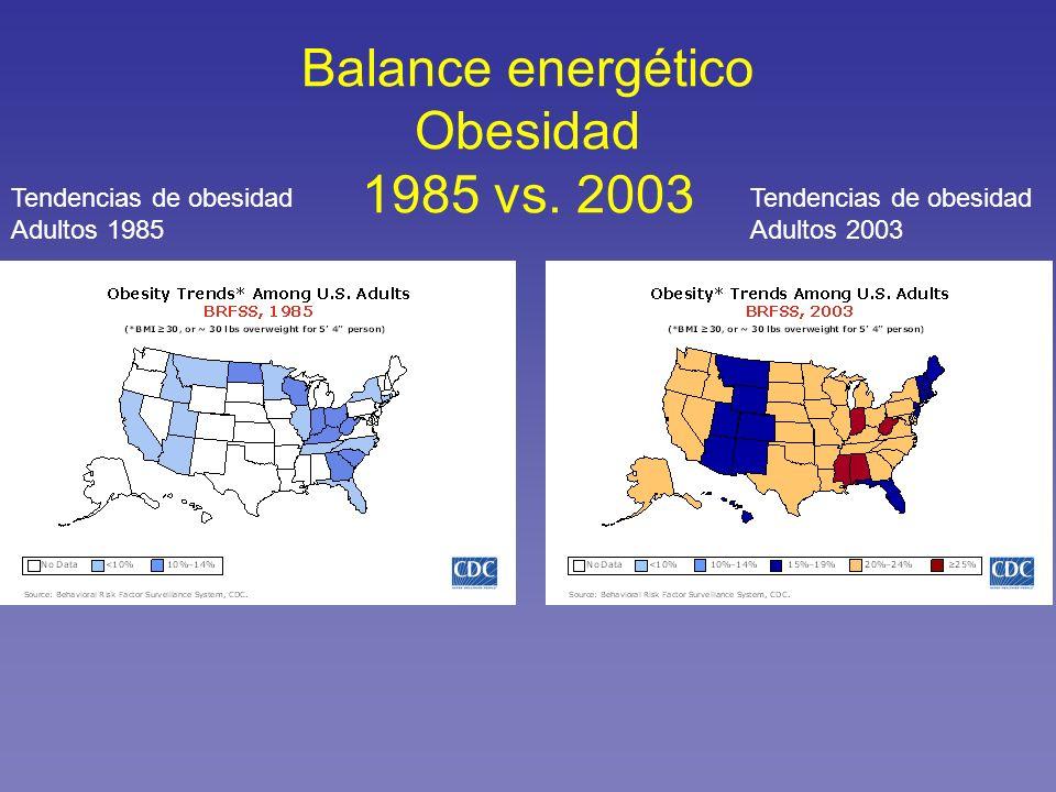 Balance energético Obesidad 1985 vs. 2003 Tendencias de obesidad Adultos 1985 Tendencias de obesidad Adultos 2003