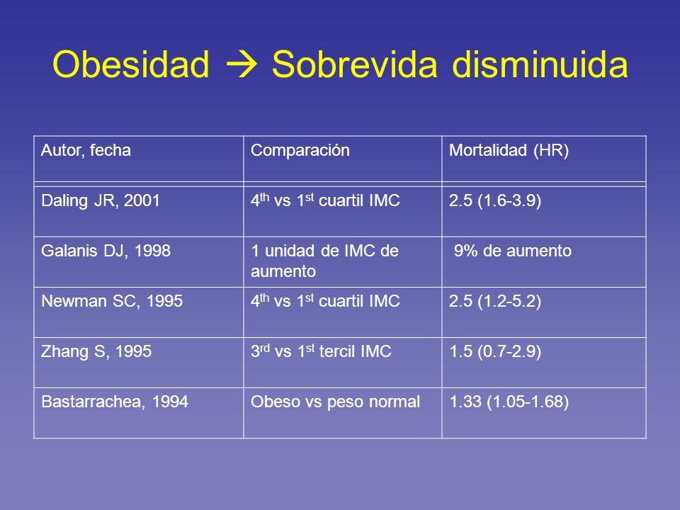 Obesidad Sobrevida disminuida Autor, fechaComparaciónMortalidad (HR) Daling JR, 20014 th vs 1 st cuartil IMC2.5 (1.6-3.9) Galanis DJ, 19981 unidad de