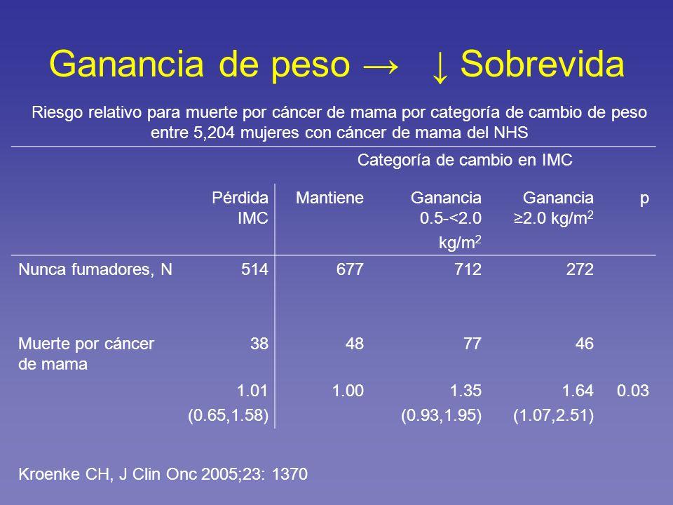 Ganancia de peso Sobrevida Categoría de cambio en IMC Pérdida IMC MantieneGanancia 0.5-<2.0 kg/m 2 Ganancia 2.0 kg/m 2 p Nunca fumadores, N51467771227