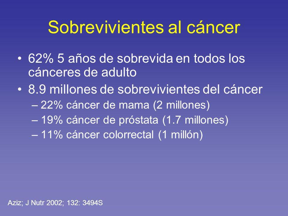 Sobrevivientes al cáncer 62% 5 años de sobrevida en todos los cánceres de adulto 8.9 millones de sobrevivientes del cáncer –22% cáncer de mama (2 mill