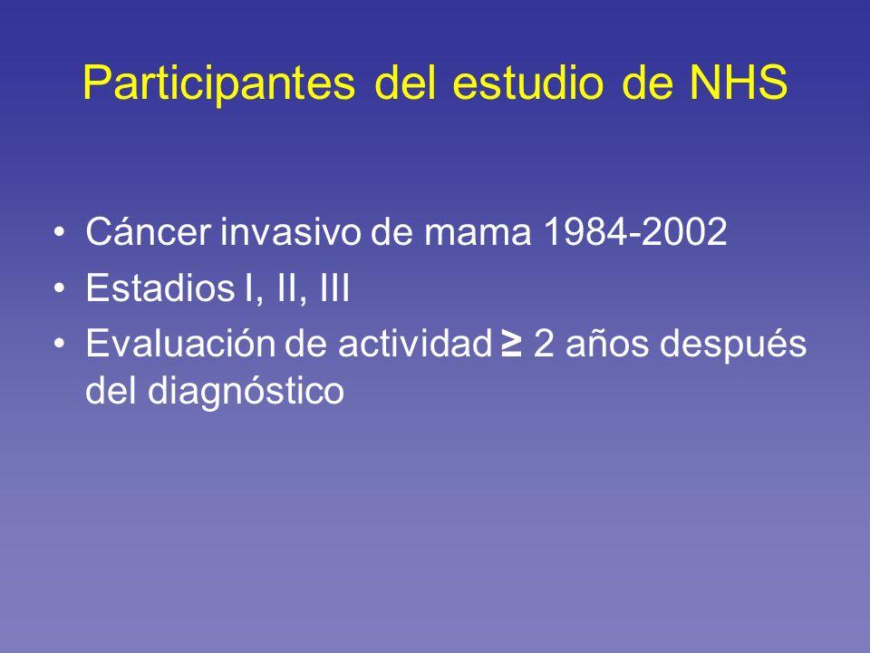Participantes del estudio de NHS Cáncer invasivo de mama 1984-2002 Estadios I, II, III Evaluación de actividad 2 años después del diagnóstico