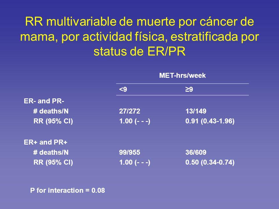 RR multivariable de muerte por cáncer de mama, por actividad física, estratificada por status de ER/PR MET-hrs/week <99 ER- and PR- # deaths/N RR (95%