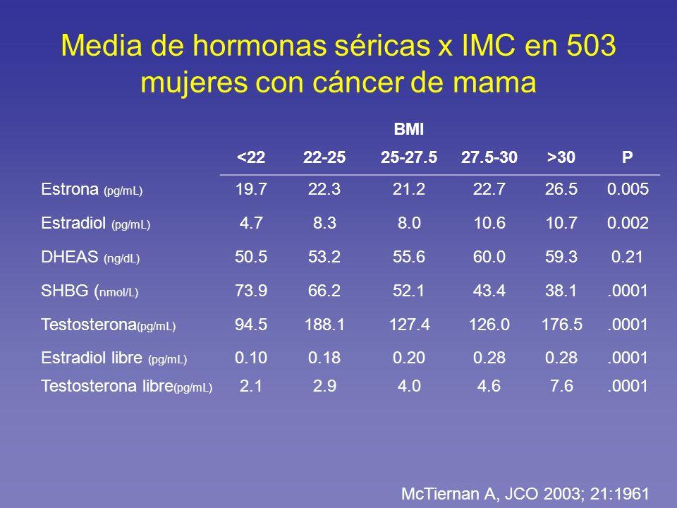 Media de hormonas séricas x IMC en 503 mujeres con cáncer de mama BMI <2222-2525-27.527.5-30>30P Estrona (pg/mL) 19.722.321.222.726.50.005 Estradiol (