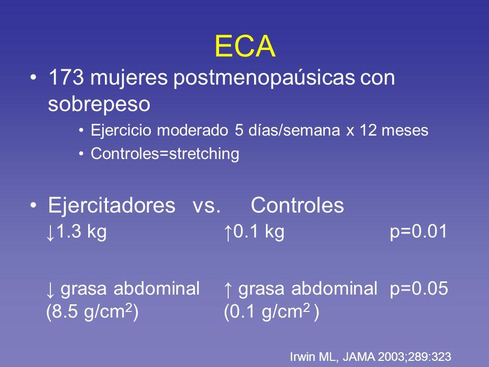ECA 173 mujeres postmenopaúsicas con sobrepeso Ejercicio moderado 5 días/semana x 12 meses Controles=stretching Ejercitadores vs. Controles Irwin ML,