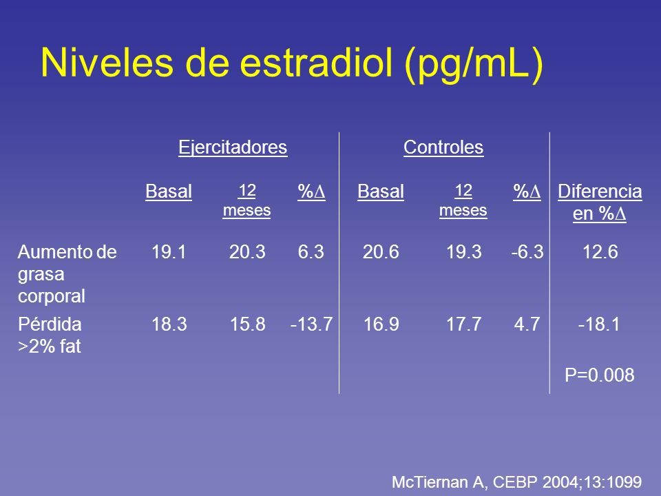 Niveles de estradiol (pg/mL) EjercitadoresControles Basal 12 meses %Basal 12 meses %Diferencia en % Aumento de grasa corporal 19.120.36.320.619.3-6.31