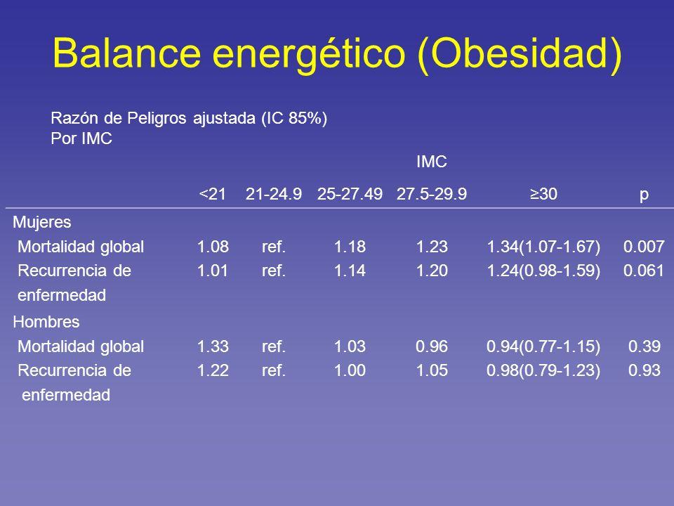 IMC <2121-24.925-27.4927.5-29.930p Mujeres Mortalidad global Recurrencia de enfermedad 1.08 1.01 ref. 1.18 1.14 1.23 1.20 1.34(1.07-1.67) 1.24(0.98-1.
