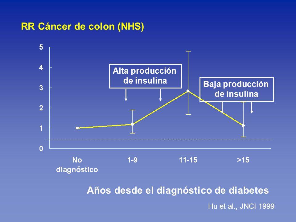 Años desde el diagnóstico de diabetes Hu et al., JNCI 1999 RR Cáncer de colon (NHS) Alta producción de insulina Baja producción de insulina