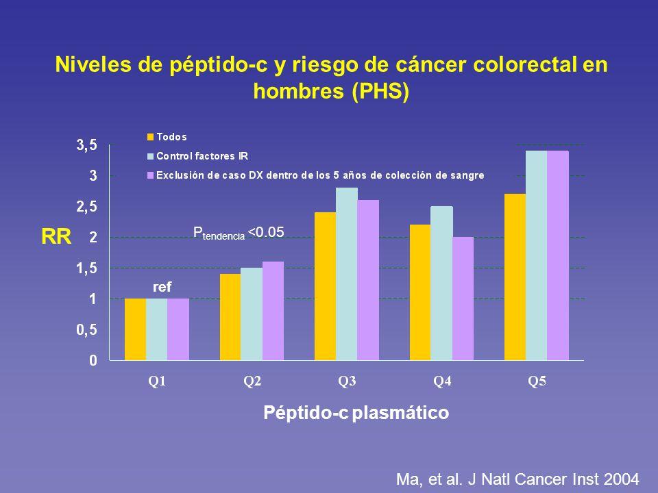 Niveles de péptido-c y riesgo de cáncer colorectal en hombres (PHS) RR Péptido-c plasmático P tendencia <0.05 ref Ma, et al. J Natl Cancer Inst 2004