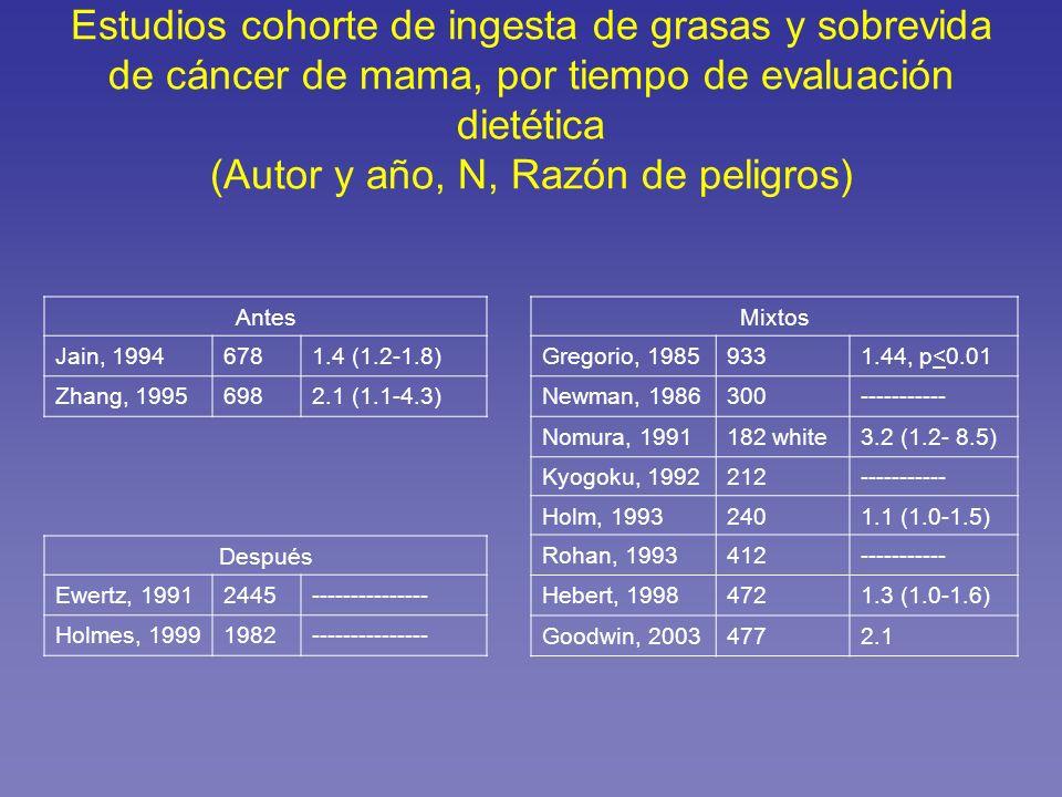 Estudios cohorte de ingesta de grasas y sobrevida de cáncer de mama, por tiempo de evaluación dietética (Autor y año, N, Razón de peligros) Antes Jain