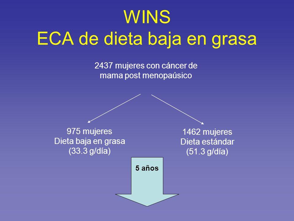 WINS ECA de dieta baja en grasa 2437 mujeres con cáncer de mama post menopaúsico 975 mujeres Dieta baja en grasa (33.3 g/día) 1462 mujeres Dieta están