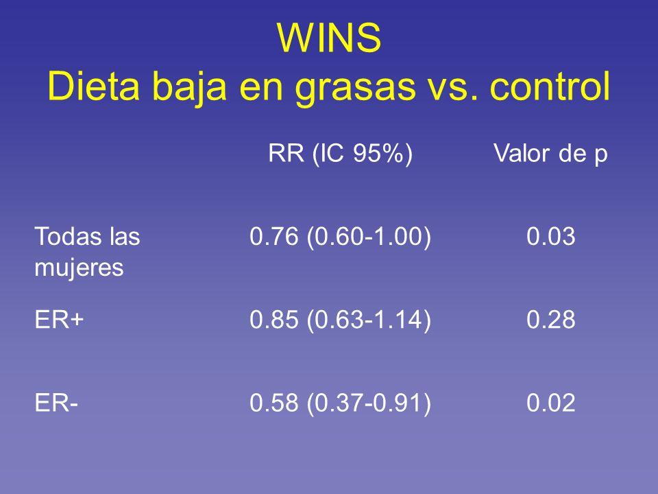 WINS Dieta baja en grasas vs. control RR (IC 95%)Valor de p Todas las mujeres 0.76 (0.60-1.00)0.03 ER+0.85 (0.63-1.14)0.28 ER-0.58 (0.37-0.91)0.02