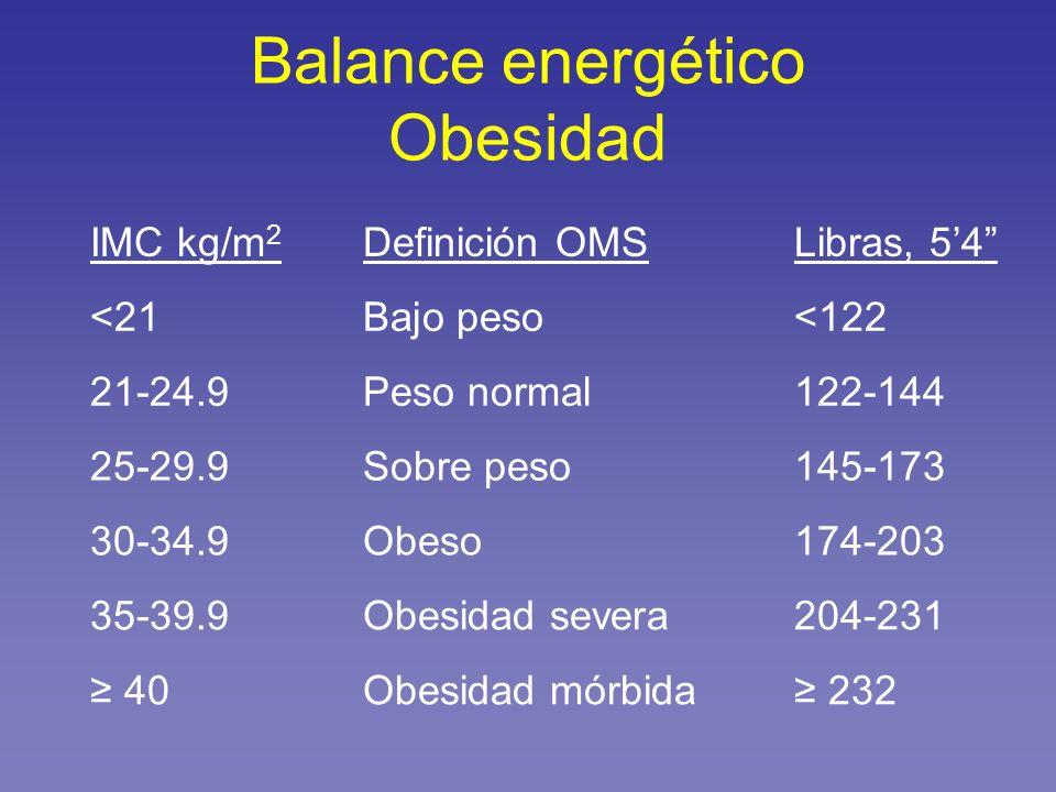 Balance energético Obesidad IMC kg/m 2 Definición OMSLibras, 54 <21Bajo peso<122 21-24.9Peso normal122-144 25-29.9Sobre peso145-173 30-34.9Obeso174-20