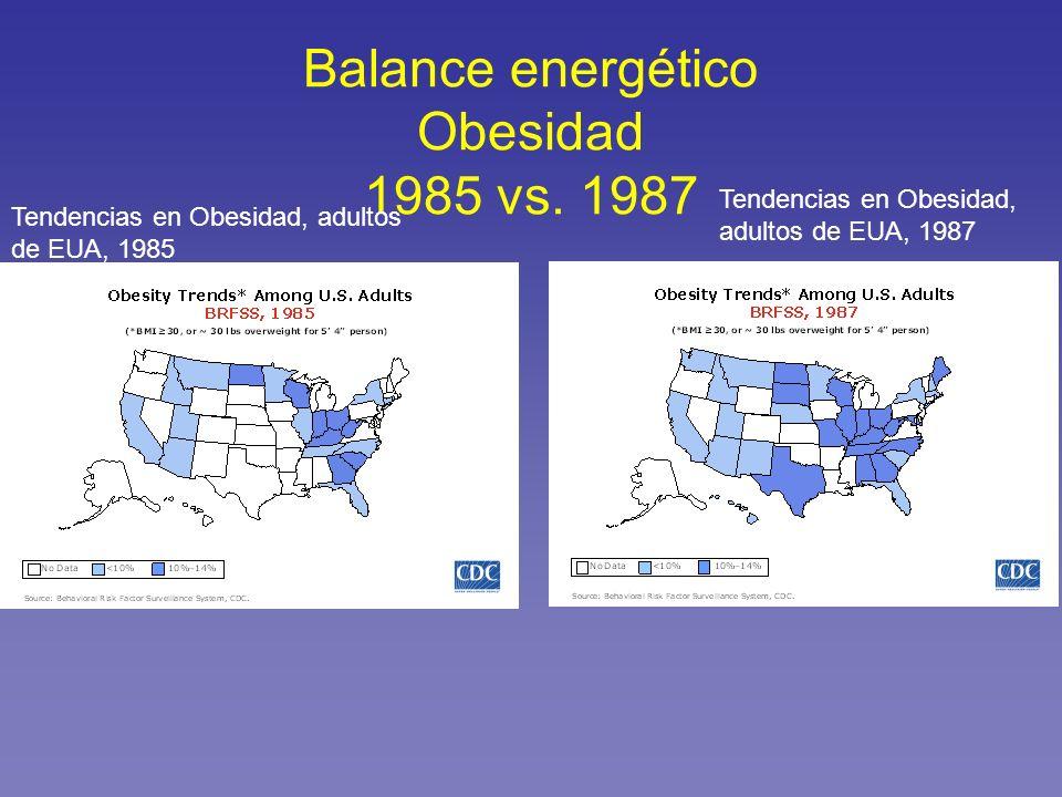 Balance energético Obesidad 1985 vs. 1987 Tendencias en Obesidad, adultos de EUA, 1985 Tendencias en Obesidad, adultos de EUA, 1987