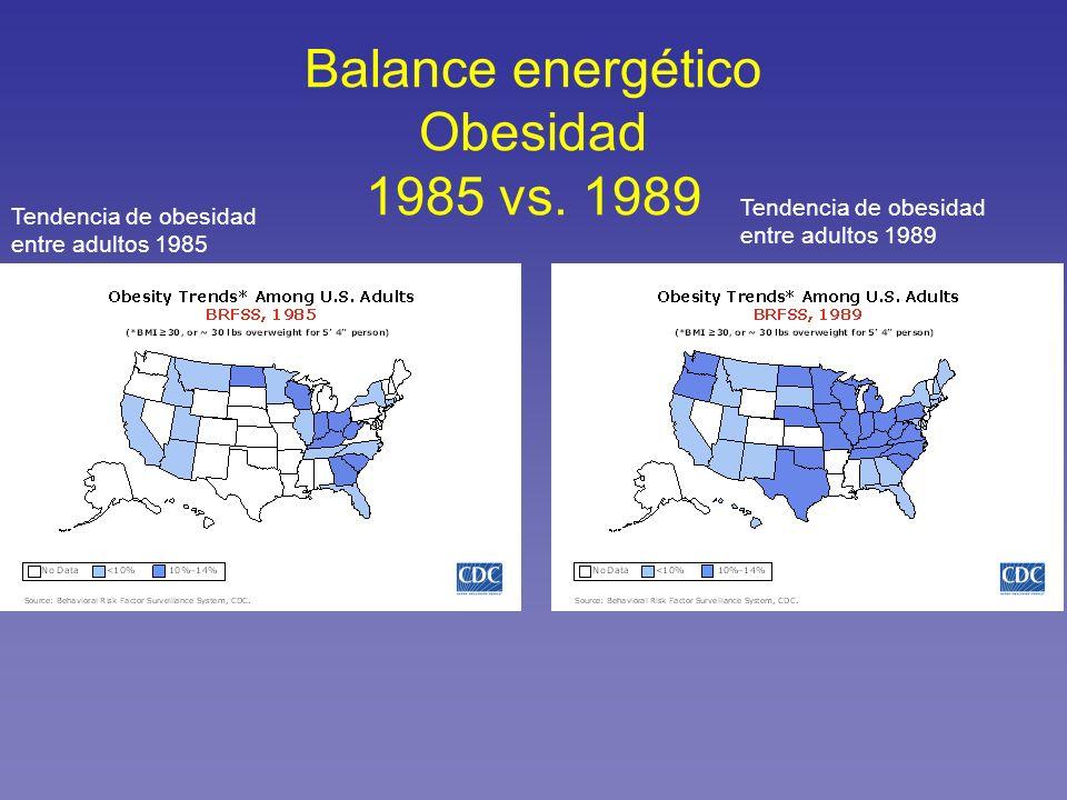 Balance energético Obesidad 1985 vs. 1989 Tendencia de obesidad entre adultos 1985 Tendencia de obesidad entre adultos 1989