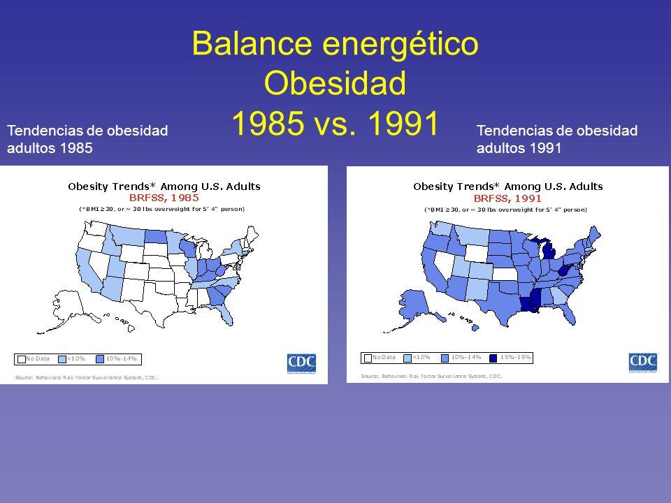 Balance energético Obesidad 1985 vs. 1991 Tendencias de obesidad adultos 1985 Tendencias de obesidad adultos 1991