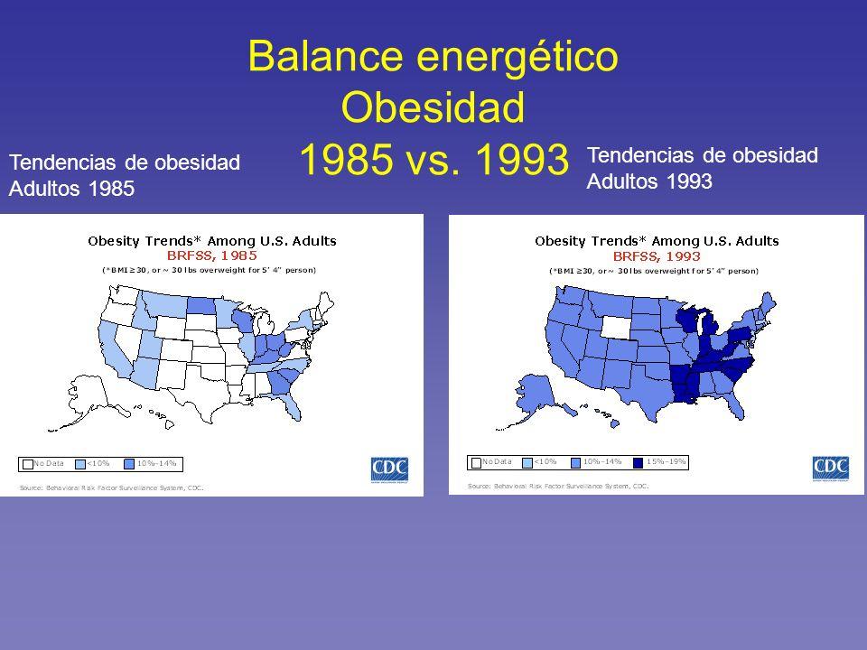 Balance energético Obesidad 1985 vs. 1993 Tendencias de obesidad Adultos 1985 Tendencias de obesidad Adultos 1993