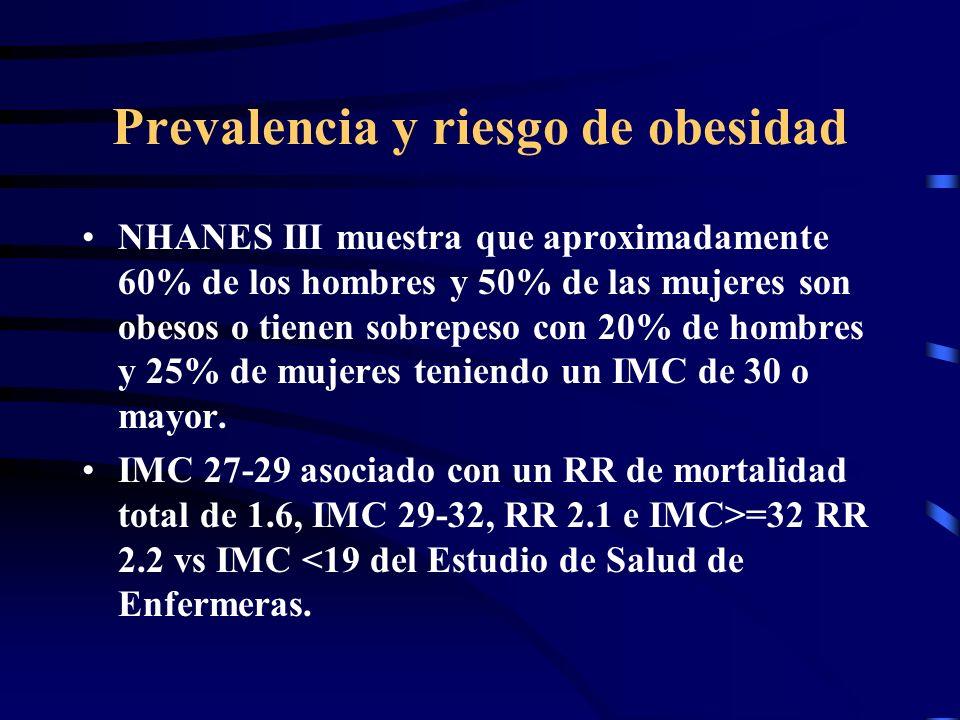 Prevalencia y riesgo de obesidad NHANES III muestra que aproximadamente 60% de los hombres y 50% de las mujeres son obesos o tienen sobrepeso con 20%