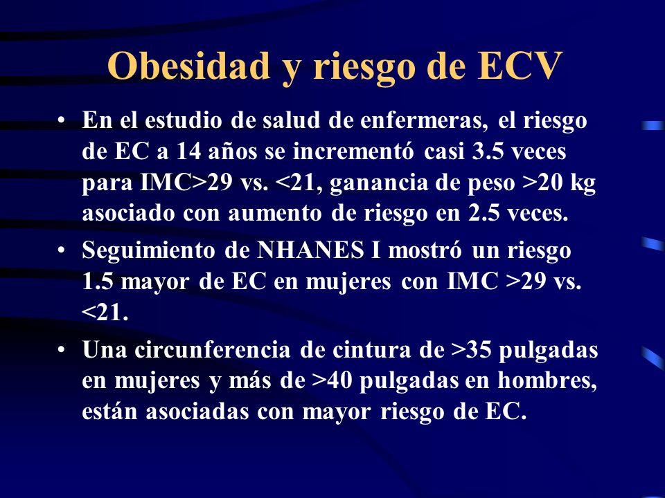 Obesidad y riesgo de ECV En el estudio de salud de enfermeras, el riesgo de EC a 14 años se incrementó casi 3.5 veces para IMC>29 vs. 20 kg asociado c