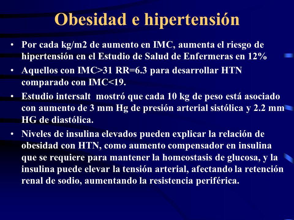 Obesidad e hipertensión Por cada kg/m2 de aumento en IMC, aumenta el riesgo de hipertensión en el Estudio de Salud de Enfermeras en 12% Aquellos con I