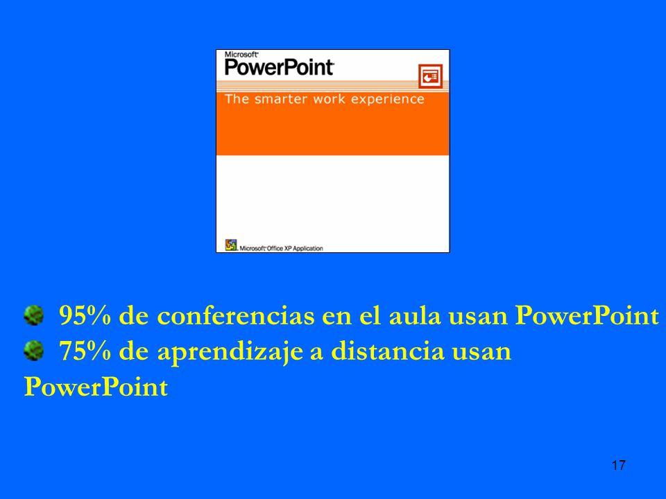 17 95% de conferencias en el aula usan PowerPoint 75% de aprendizaje a distancia usan PowerPoint
