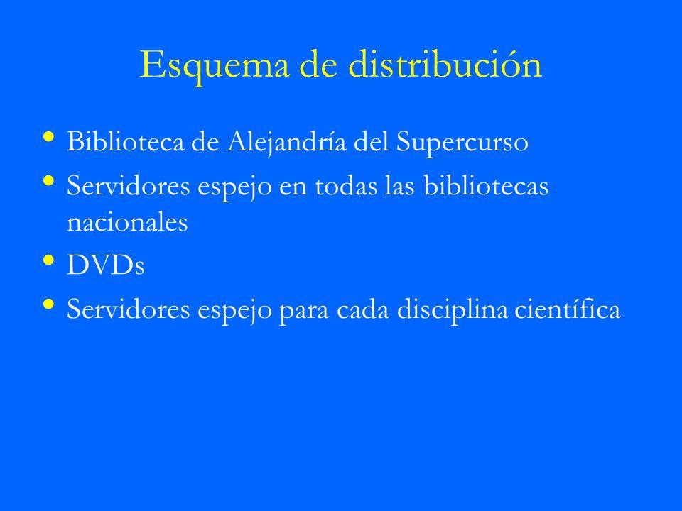 Esquema de distribución Biblioteca de Alejandría del Supercurso Servidores espejo en todas las bibliotecas nacionales DVDs Servidores espejo para cada