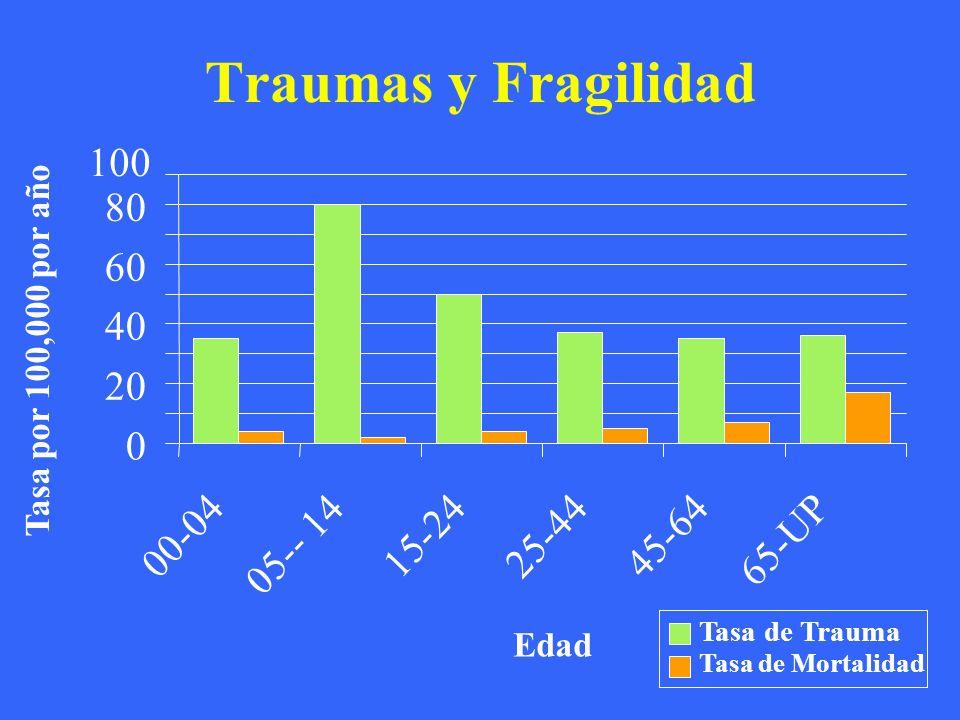 Traumas y Fragilidad 0 20 40 60 80 100 00-04 05-- 14 15-2425-4445-64 65-UP Edad Tasa por 100,000 por año Tasa de Trauma Tasa de Mortalidad