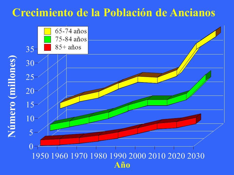 Crecimiento de la Población de Ancianos Año Número (millones) 195019601970198019902000201020202030 0 5 10 15 20 25 30 35 65-74 años 75-84 años 85+ años