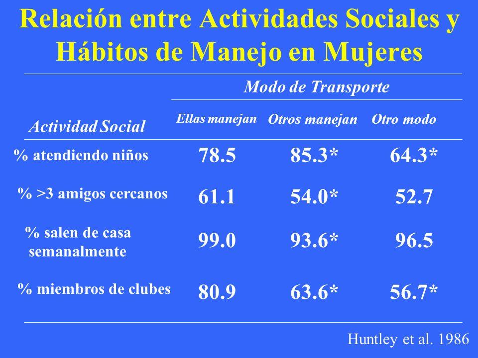 Relación entre Actividades Sociales y Hábitos de Manejo en Mujeres Modo de Transporte 56.7*63.6*80.9 % miembros de clubes 96.593.6*99.0 % salen de casa semanalmente 52.754.0*61.1 % >3 amigos cercanos 64.3*85.3*78.5 % atendiendo niños Otro modoOtros manejan Ellas manejan Actividad Social Huntley et al.