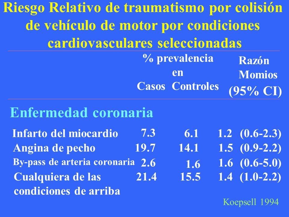 Riesgo Relativo de traumatismo por colisión de vehículo de motor por condiciones cardiovasculares seleccionadas Razón Momios % prevalencia en Casos Controles (95% CI) Enfermedad coronaria Infarto del miocardio 7.3 6.11.2(0.6-2.3) Angina de pecho19.7 14.11.5(0.9-2.2) By-pass de arteria coronaria 2.6 1.6 (0.6-5.0) Cualquiera de las condiciones de arriba 21.4 15.51.4(1.0-2.2) Koepsell 1994