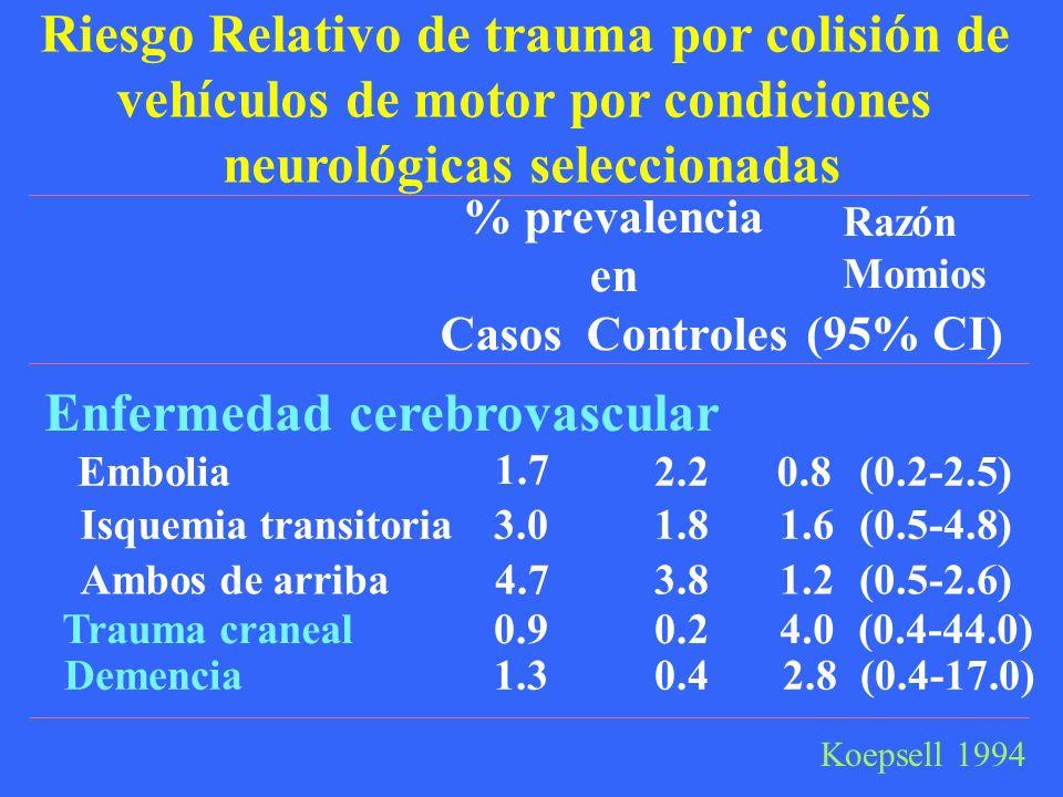 Riesgo Relativo de trauma por colisión de vehículos de motor por condiciones neurológicas seleccionadas Enfermedad cerebrovascular Embolia 1.7 2.20.8(0.2-2.5) Isquemia transitoria3.0 1.81.6(0.5-4.8) Ambos de arriba4.73.81.2(0.5-2.6) Demencia1.3 0.42.8(0.4-17.0) Trauma craneal0.9 0.24.0(0.4-44.0) Koepsell 1994 Razón Momios % prevalencia en Casos Controles (95% CI)