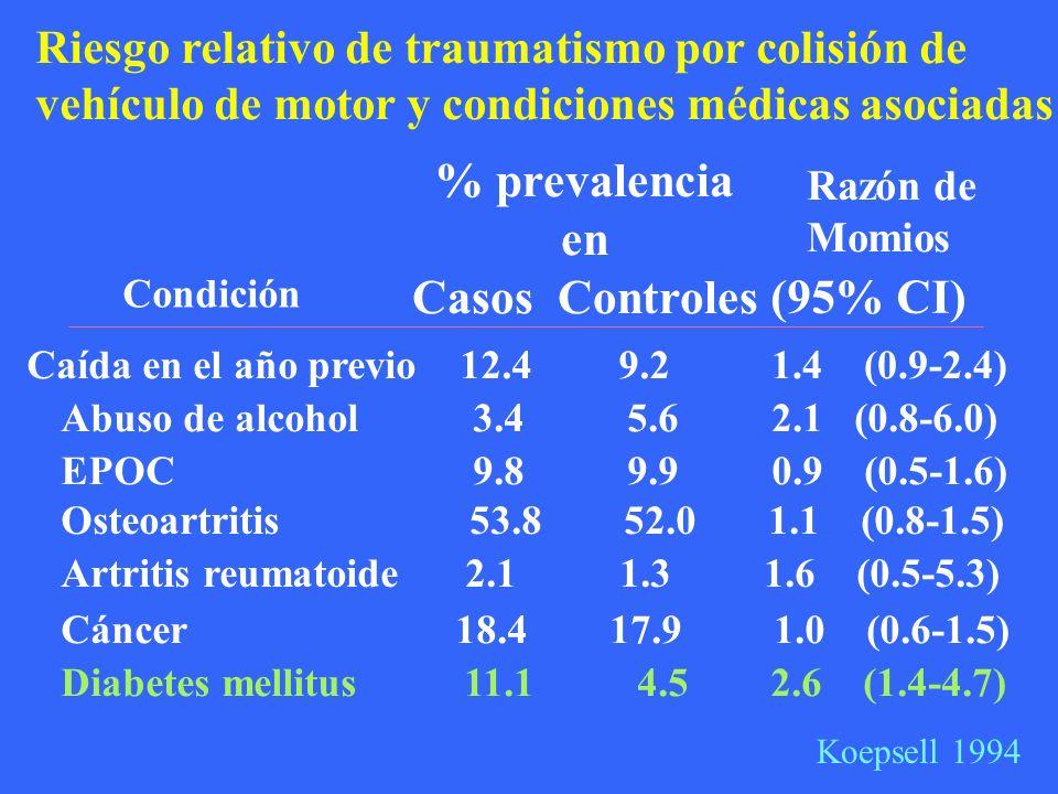 Riesgo relativo de traumatismo por colisión de vehículo de motor y condiciones médicas asociadas Condición Caída en el año previo 12.4 9.2 1.4 (0.9-2.4) Abuso de alcohol 3.4 5.6 2.1 (0.8-6.0) EPOC 9.8 9.9 0.9 (0.5-1.6) Osteoartritis 53.8 52.0 1.1 (0.8-1.5) Artritis reumatoide 2.1 1.3 1.6 (0.5-5.3) Cáncer 18.4 17.9 1.0 (0.6-1.5) Diabetes mellitus 11.1 4.5 2.6 (1.4-4.7) Koepsell 1994 Razón de Momios % prevalencia en Casos Controles (95% CI)