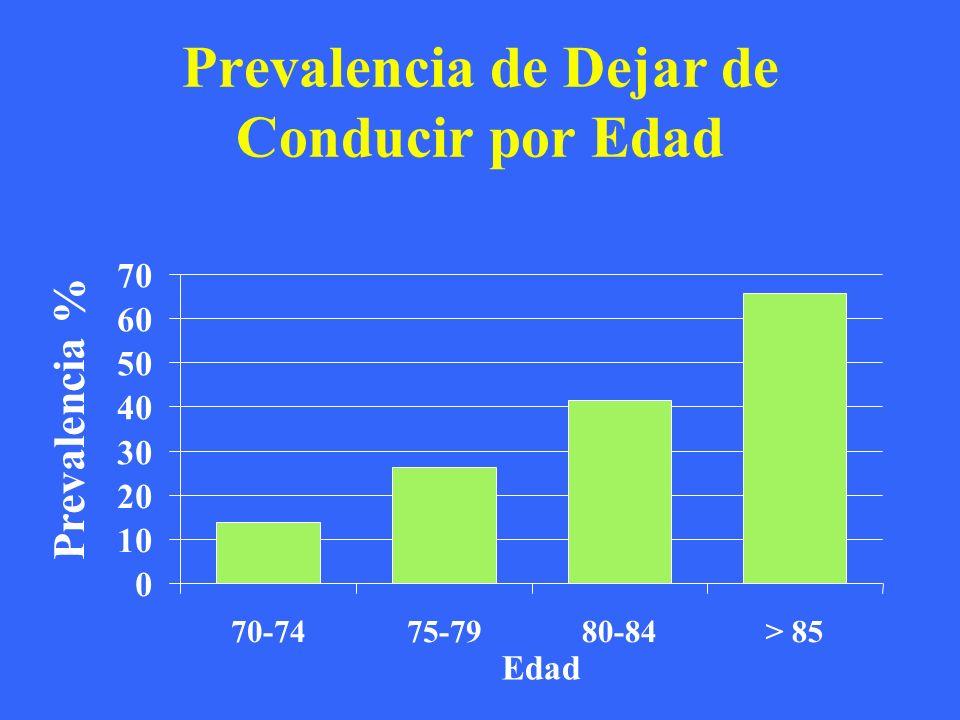 Prevalencia de Dejar de Conducir por Edad 0 10 20 30 40 50 60 70 70-7475-7980-84> 85 Edad Prevalencia %