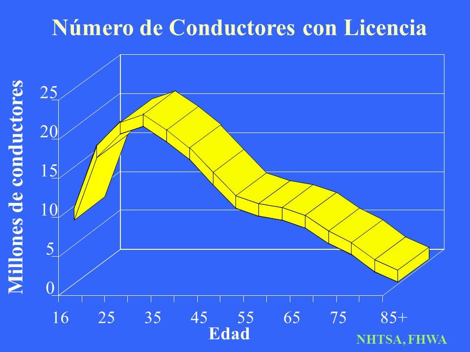 Número de Conductores con Licencia Edad Millones de conductores 1625354555657585+ 0 5 10 15 20 25 NHTSA, FHWA