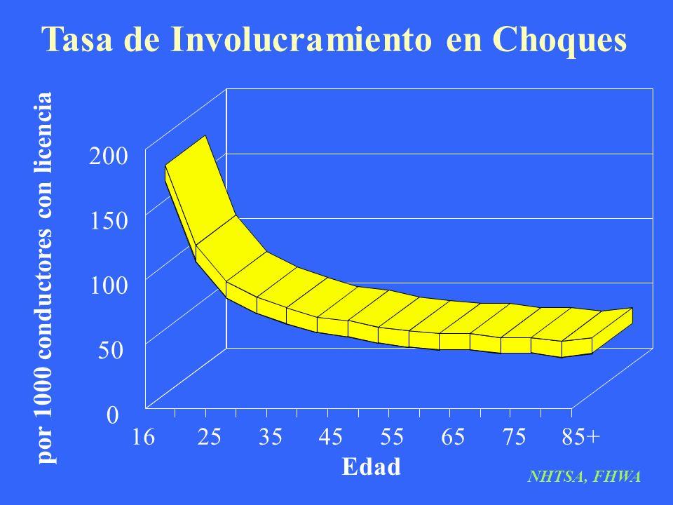 Tasa de Involucramiento en Choques Edad por 1000 conductores con licencia 1625354555657585+ 0 50 100 150 200 NHTSA, FHWA
