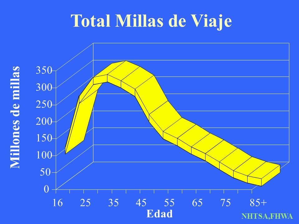 Total Millas de Viaje Edad Millones de millas 1625354555657585+ 0 50 100 150 200 250 300 350 NHTSA,FHWA