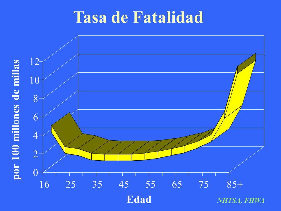 Tasa de Fatalidad Edad por 100 millones de millas 1625354555657585+ 0 2 4 6 8 10 12 NHTSA, FHWA