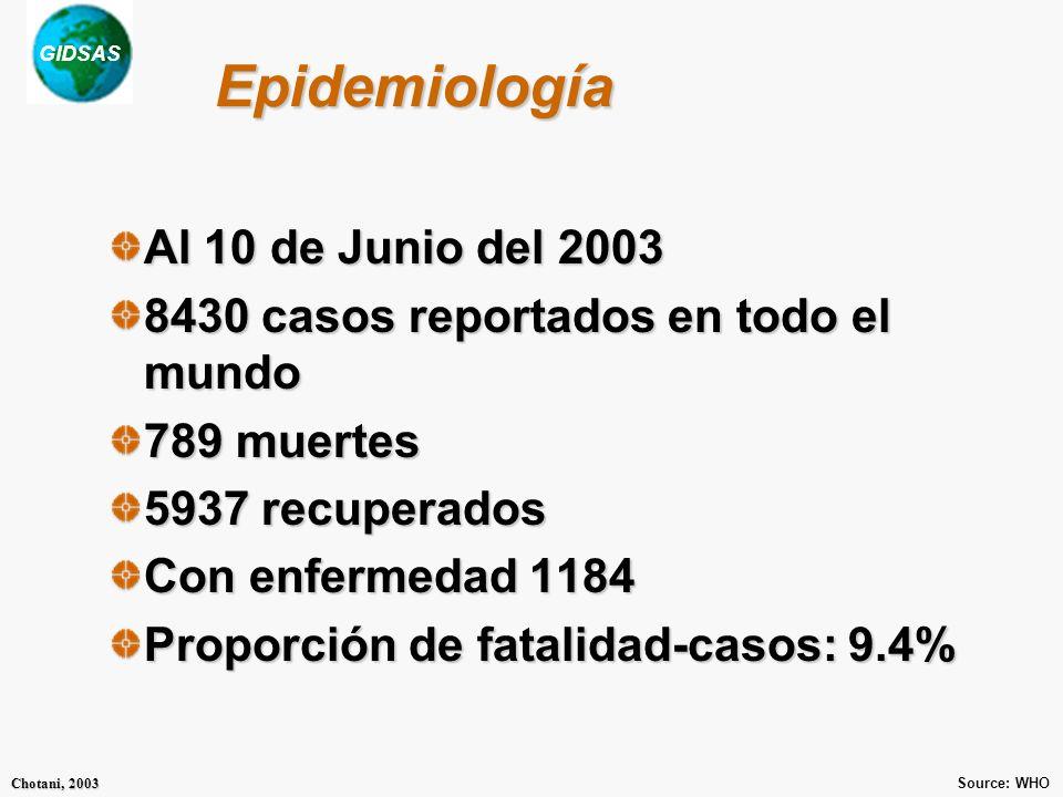 GIDSAS Chotani, 2003 Epidemiología Al 10 de Junio del 2003 8430 casos reportados en todo el mundo 789 muertes 5937 recuperados Con enfermedad 1184 Proporción de fatalidad-casos: 9.4% Source: WHO