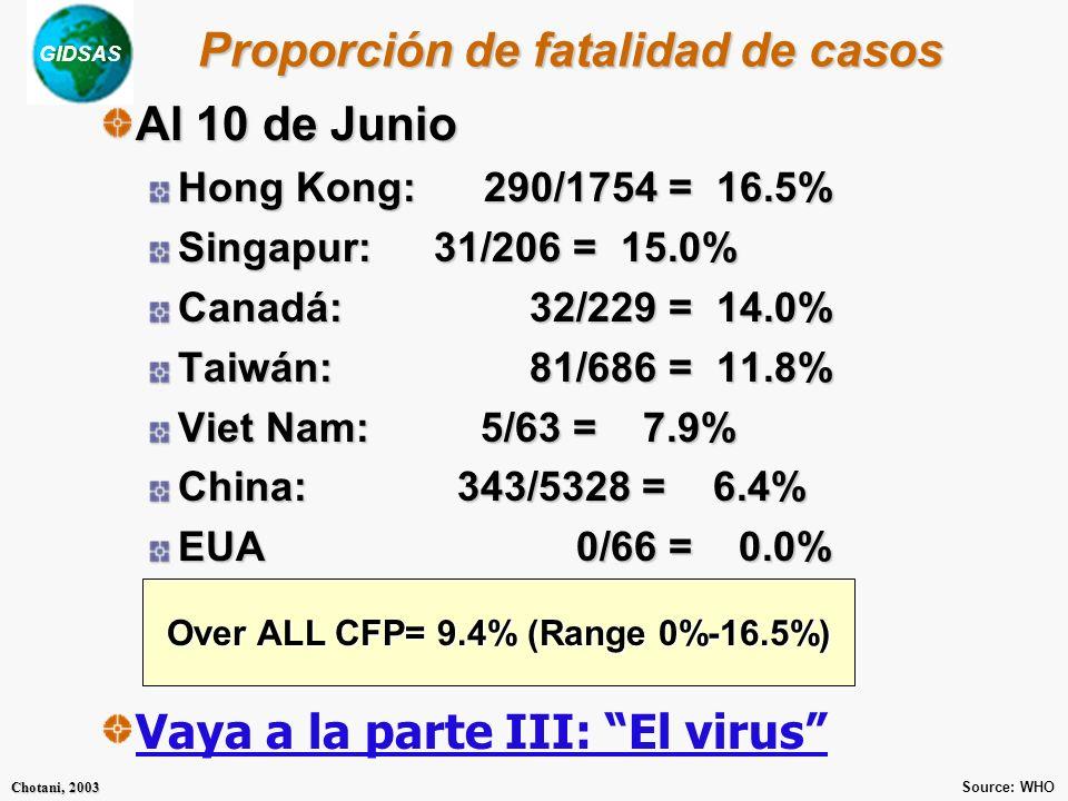 GIDSAS Chotani, 2003 Proporción de fatalidad de casos Al 10 de Junio Hong Kong: 290/1754 = 16.5% Singapur: 31/206 = 15.0% Canadá: 32/229 = 14.0% Taiwán: 81/686 = 11.8% Viet Nam: 5/63 = 7.9% China: 343/5328 = 6.4% EUA 0/66 = 0.0% Vaya a la parte III: El virus Source: WHO Over ALL CFP= 9.4% (Range 0%-16.5%)