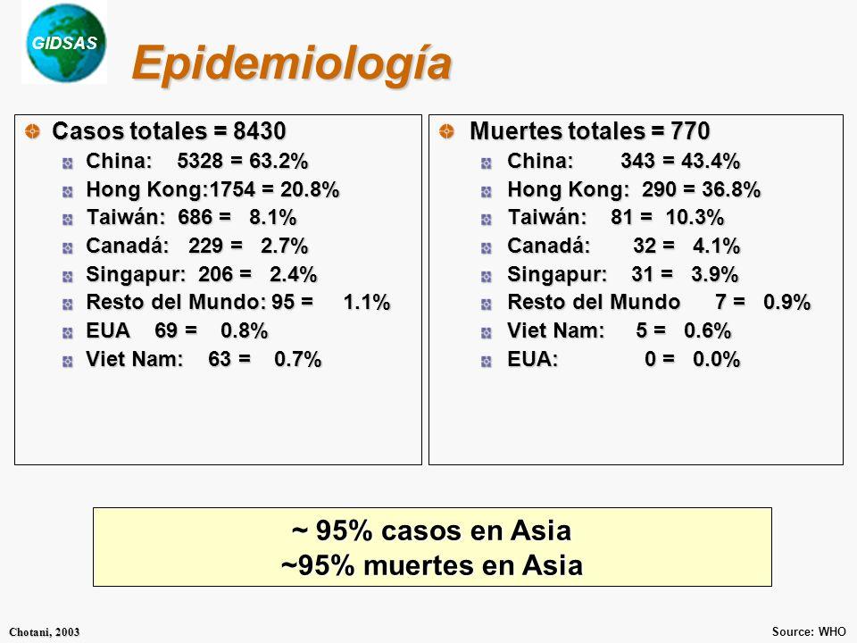 GIDSAS Chotani, 2003 Epidemiología Casos totales = 8430 China: 5328 = 63.2% Hong Kong:1754 = 20.8% Taiwán: 686 = 8.1% Canadá: 229 = 2.7% Singapur: 206 = 2.4% Resto del Mundo: 95 = 1.1% EUA 69 = 0.8% Viet Nam: 63 = 0.7% Muertes totales = 770 China: 343 = 43.4% Hong Kong: 290 = 36.8% Taiwán: 81 = 10.3% Canadá: 32 = 4.1% Singapur: 31 = 3.9% Resto del Mundo 7 = 0.9% Viet Nam: 5 = 0.6% EUA: 0 = 0.0% Source: WHO ~ 95% casos en Asia ~95% muertes en Asia